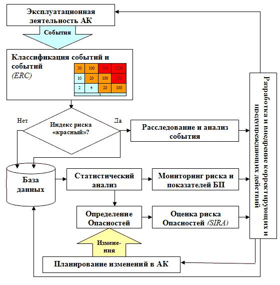 Рис. 2 Принципиальная схема предлагаемого процесса управления риском в АК.