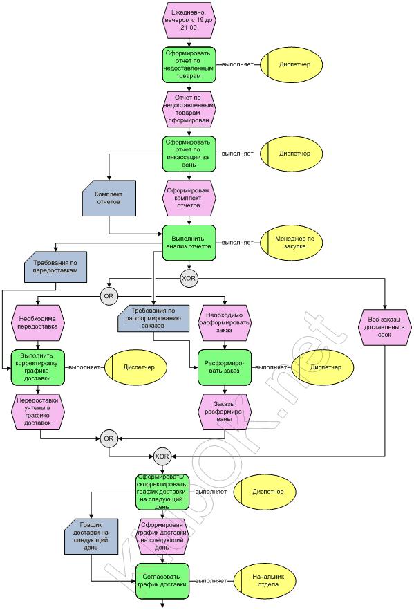 Описание бизнес-процессов: стремление к простоте.  2010 г. Рис 4.