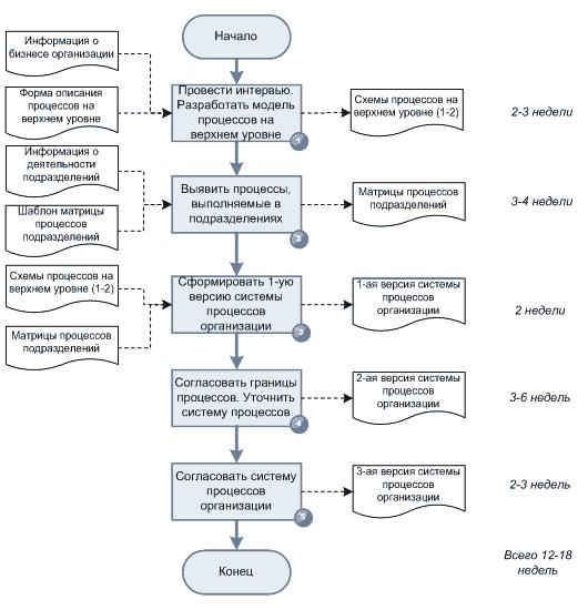 Попытка описания процесса психотерапии между Экспертом и Моделью