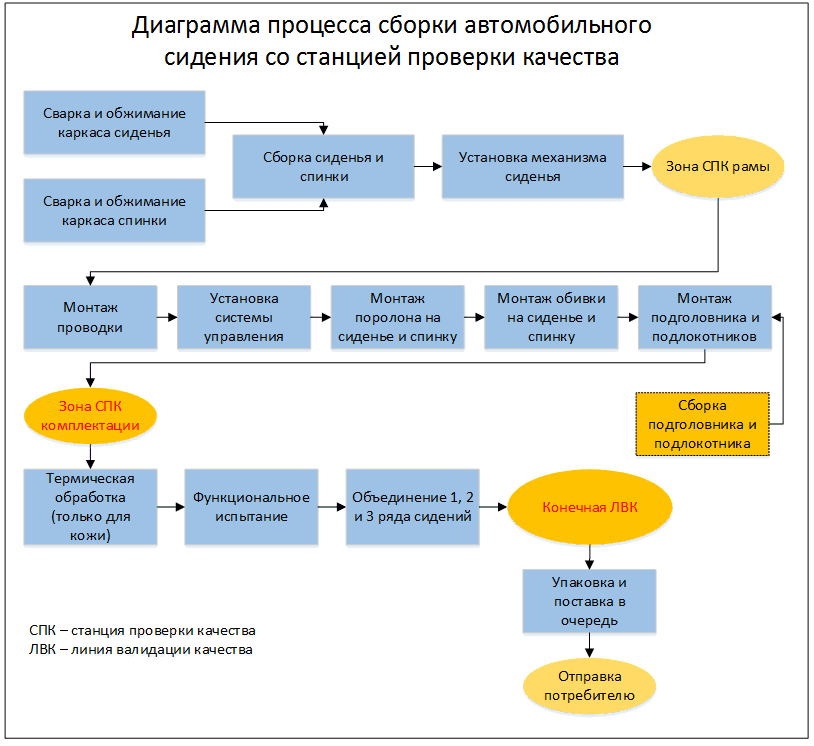 процесс проверки сборки на складе