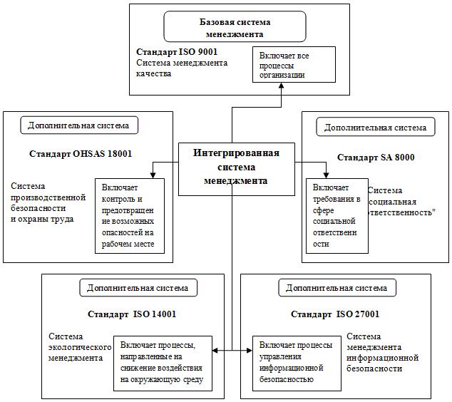 Системы менеджмента