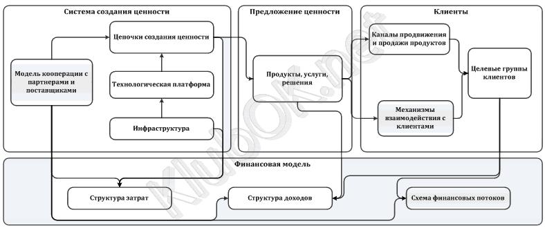 Концептуальная схема бизнес