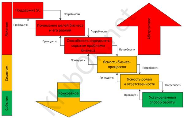 Понимание 5С посредством лестницы абстракции