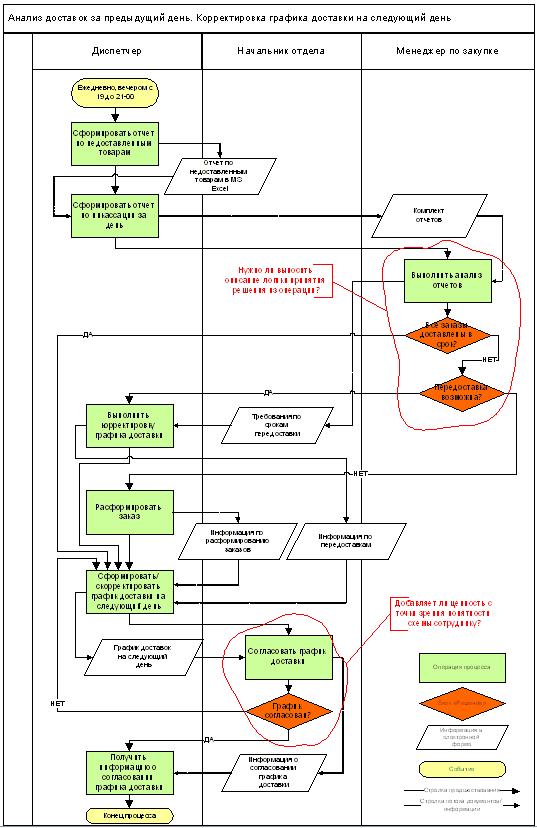 """Рис. 1. Схема процесса в нотации  """"Простая блок-схема """" в MS Visio (с движением документов, с использованием блока..."""