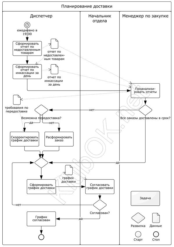 Схема процесса в нотации BPMN