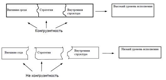 Рис. 7. Стратегия, Структура, Среда и Исполнение