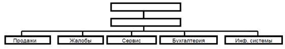 Рис. 4. Простой функциональный дизайн