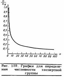 График для определения численности экспертной группы