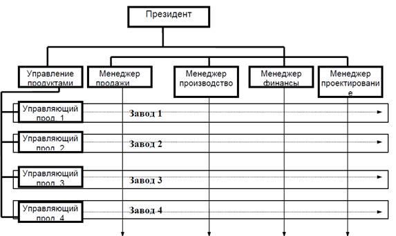 Рисунок 6. Типичный пример матричного дизайна
