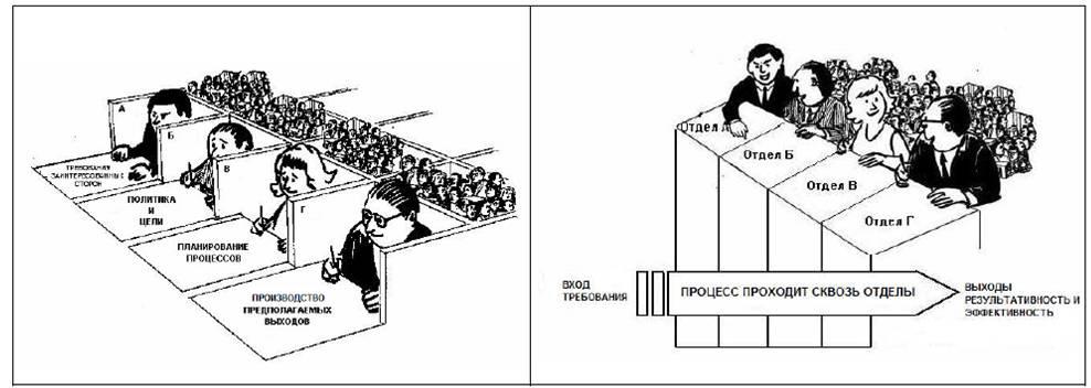 Пример как процесс пересекает