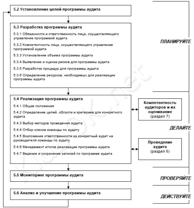 Блок-схема процесса управления программой аудита.
