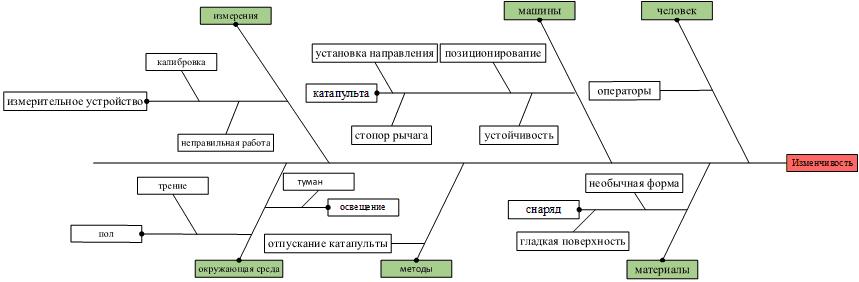 Диаграмма «рыбий скелет»