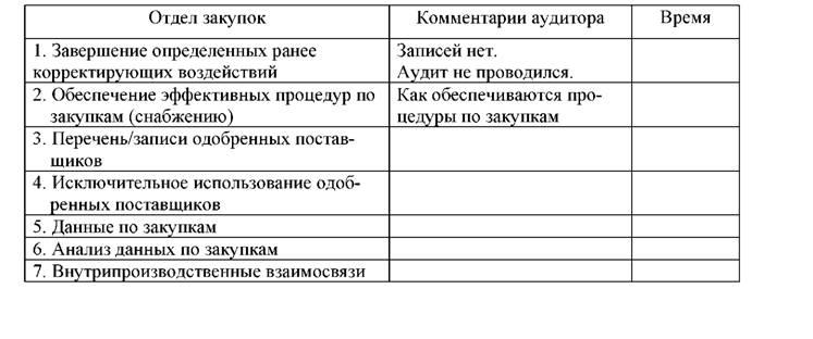 Индивидуальное планирование и контрольные листы  Пример контрольного листа