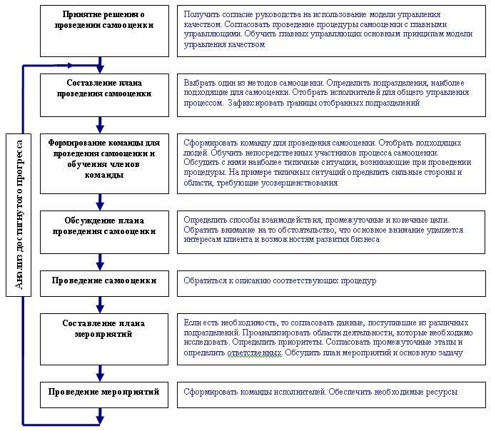 схема процедуры самооценки