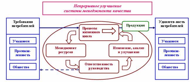 Модель СМК вуза, основанная на